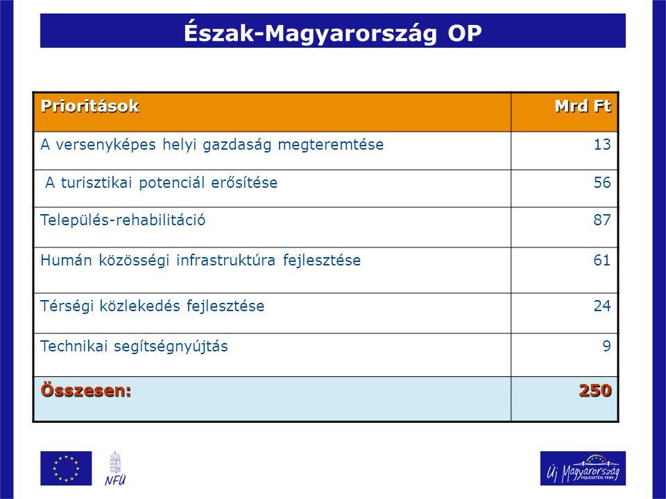 Észak-Magyarország OP Prioritások Mrd Ft A versenyképes helyi gazdaság megteremtése13 A turisztikai potenciál erősítése56 Település-rehabilitáció87 Humán közösségi infrastruktúra fejlesztése61 Térségi közlekedés fejlesztése24 Technikai segítségnyújtás9 Összesen:250