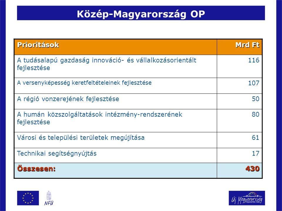 Közép-Magyarország OP Prioritások Mrd Ft A tudásalapú gazdaság innováció- és vállalkozásorientált fejlesztése 116 A versenyképesség keretfeltételeinek fejlesztése 107 A régió vonzerejének fejlesztése50 A humán közszolgáltatások intézmény-rendszerének fejlesztése 80 Városi és települési területek megújítása61 Technikai segítségnyújtás17 Összesen:430
