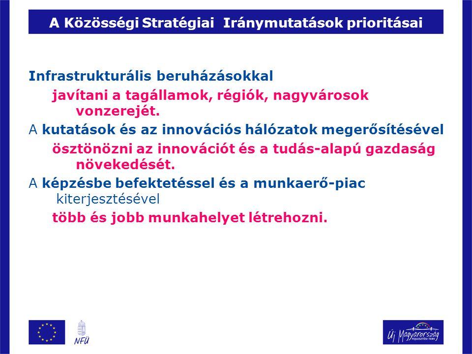 Rendelkezésre álló források Magyarországnak jutó kohéziós források 2007-2013 között Összesen: 25,3 milliárd euró (+ hazai társfinanszírozás 15 %) Alapok: –Kohéziós alap (KA), rögzített összeg: 8,6 milliárd euró felhasználható: környezeti és közlekedési infrastruktúra-fejlesztésekre –Strukturális alapok: Európai Regionális Fejlesztési Alap (ERFA) Felhasználható: fizikai beruházásokra Európai Szociális Alap (ESZA) Felhasználható: humán befektetésekre - Európai Területi Együttműködés Továbbá: Európai Mezőgazdasági és Vidékfejlesztési Alap, Európai Halászati Alap: 3,8 milliárd euró