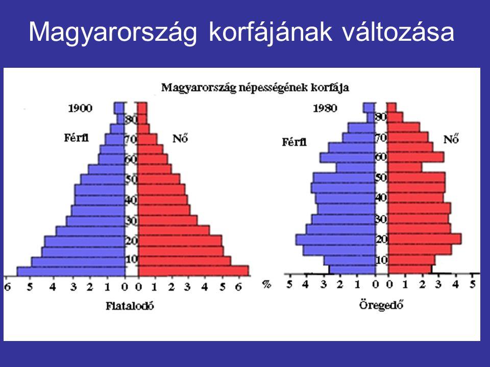 Magyarország korfájának változása