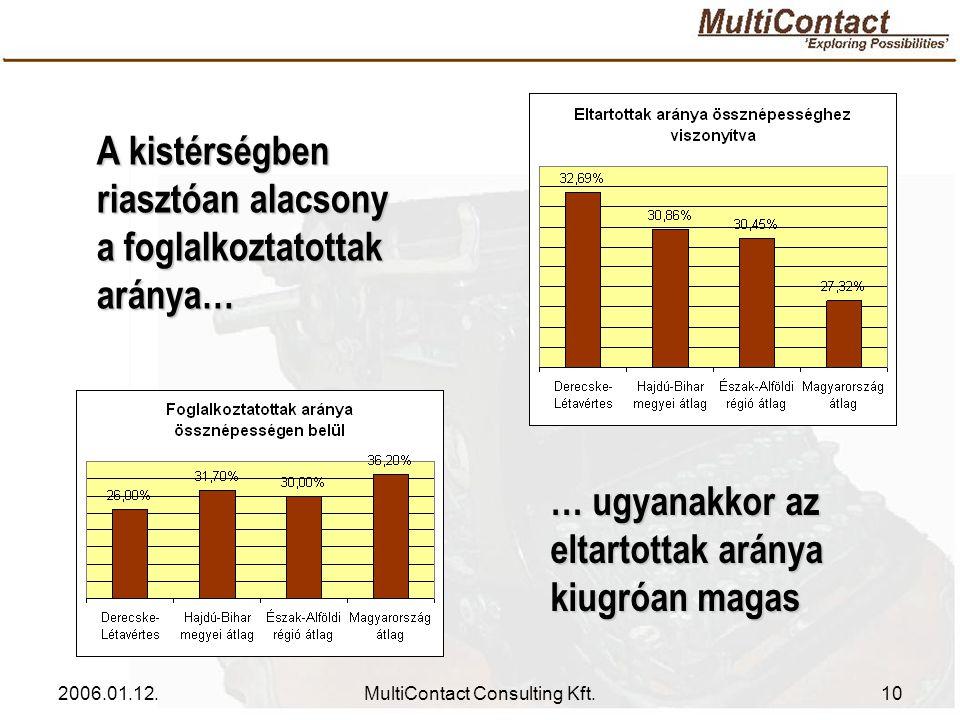 2006.01.12.MultiContact Consulting Kft.10 A kistérségben riasztóan alacsony a foglalkoztatottak aránya… … ugyanakkor az eltartottak aránya kiugróan magas