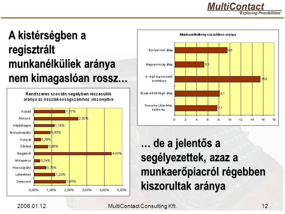 2006.01.12.MultiContact Consulting Kft.12 … de a jelentős a segélyezettek, azaz a munkaerőpiacról régebben kiszorultak aránya A kistérségben a regisztrált munkanélküliek aránya nem kimagaslóan rossz…