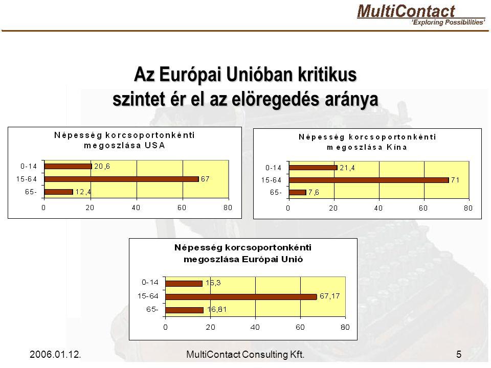 2006.01.12.MultiContact Consulting Kft.6 A mezőgazdasági ágazat problémái jelentős terhet jelentenek az Európai Uniónak