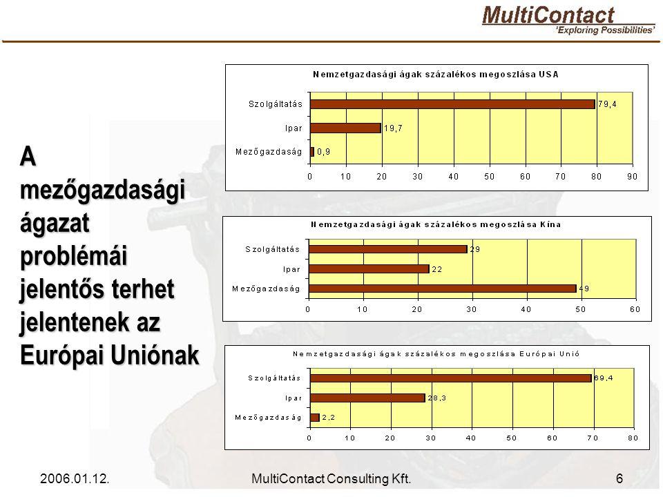 2006.01.12.MultiContact Consulting Kft.7 Magyarország fejlődése nem egyenletes, az utóbbi években Kelet- és Közép-Európa átlaga alá esett