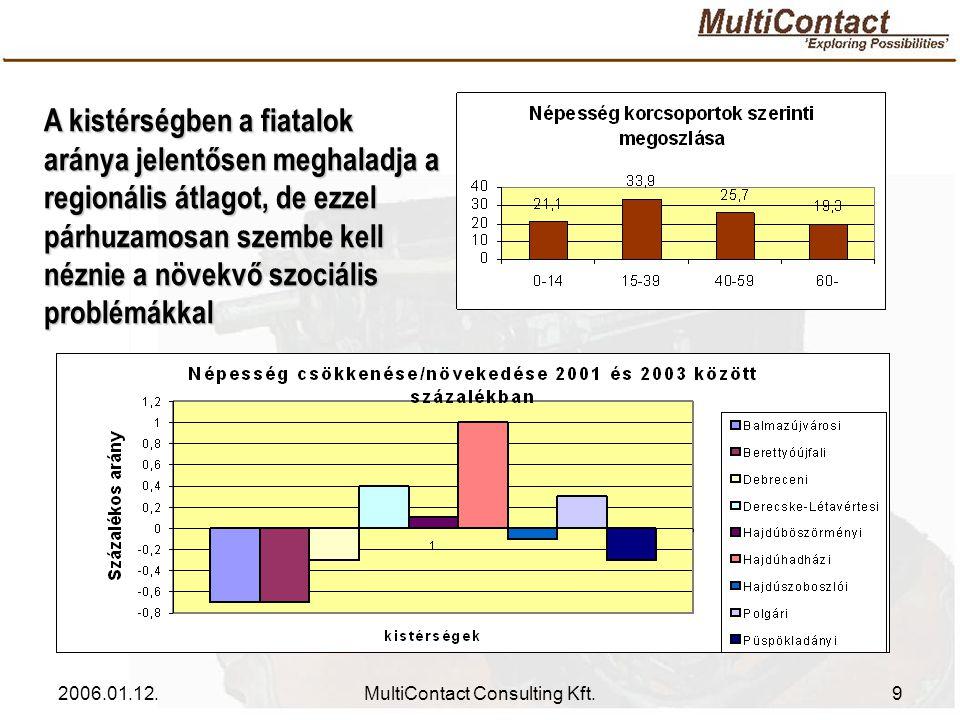 2006.01.12.MultiContact Consulting Kft.9 A kistérségben a fiatalok aránya jelentősen meghaladja a regionális átlagot, de ezzel párhuzamosan szembe kell néznie a növekvő szociális problémákkal