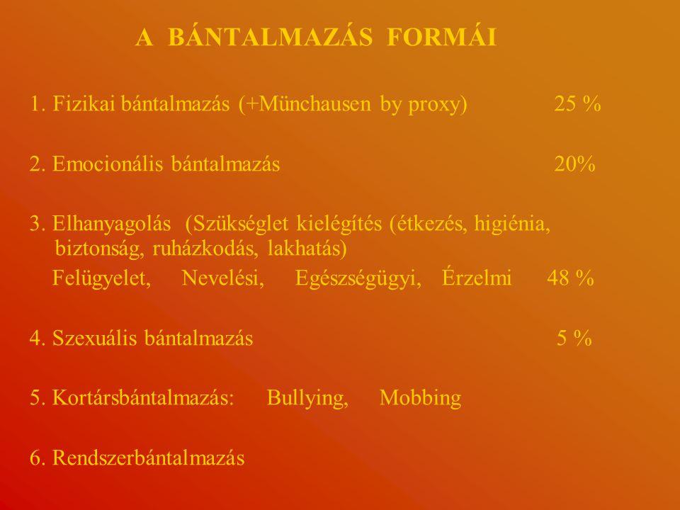 A BÁNTALMAZÁS FORMÁI 1.Fizikai bántalmazás (+Münchausen by proxy) 25 % 2.