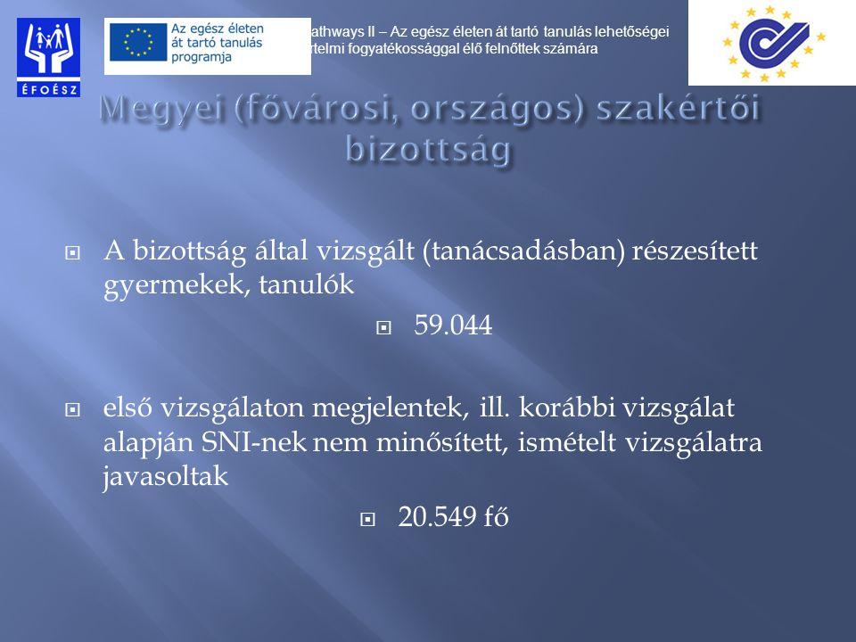 A bizottság által vizsgált (tanácsadásban) részesített gyermekek, tanulók  59.044  első vizsgálaton megjelentek, ill.