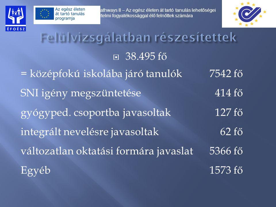  38.495 fő = középfokú iskolába járó tanulók7542 fő SNI igény megszüntetése 414 fő gyógyped.