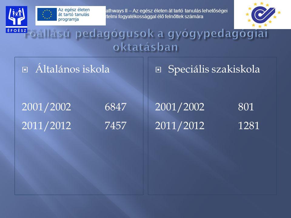  Gimnázium 2001/2002100 fő 2011/20121880 fő  Szakközépiskola 2001/2002389 fő 2011/20123712 fő Pathways II – Az egész életen át tartó tanulás lehetőségei értelmi fogyatékossággal élő felnőttek számára