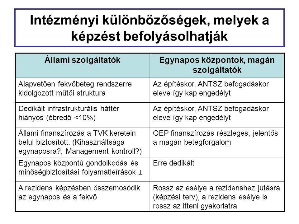 Intézményi különbözőségek, melyek a képzést befolyásolhatják Állami szolgáltatókEgynapos központok, magán szolgáltatók Alapvetően fekvőbeteg rendszerr