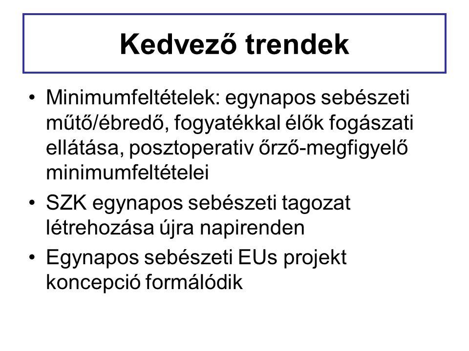 Kedvező trendek Minimumfeltételek: egynapos sebészeti műtő/ébredő, fogyatékkal élők fogászati ellátása, posztoperativ őrző-megfigyelő minimumfeltétele