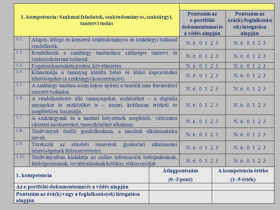 1. kompetencia: Szakmai feladatok, szaktudományos, szaktárgyi, tantervi tudás Pontszám az e ‑ portfólió dokumentumai és a védés alapján Pontszám az ór