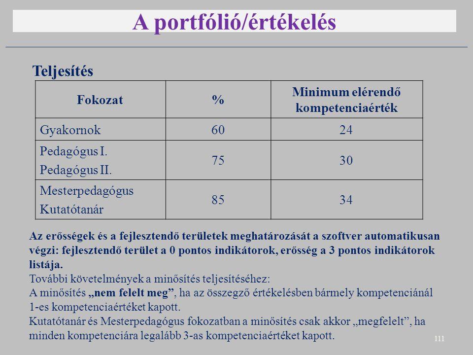 A portfólió/értékelés Teljesítés 111 Fokozat% Minimum elérendő kompetenciaérték Gyakornok6024 Pedagógus I.