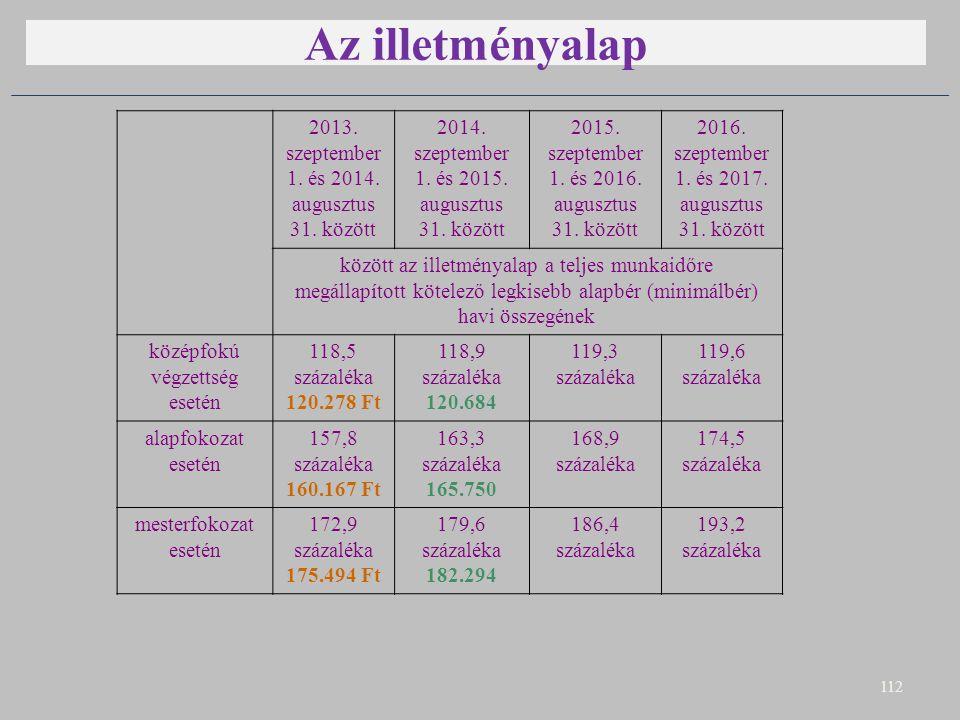 Az illetményalap 112 2013. szeptember 1. és 2014. augusztus 31. között 2014. szeptember 1. és 2015. augusztus 31. között 2015. szeptember 1. és 2016.