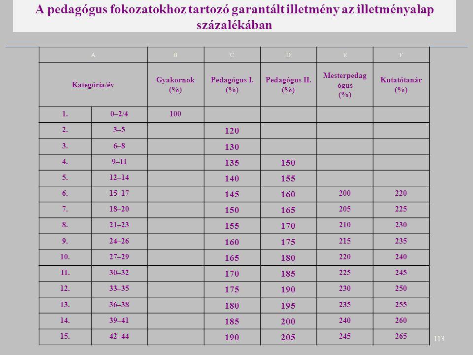 A pedagógus fokozatokhoz tartozó garantált illetmény az illetményalap százalékában 113 ABCDEF Kategória/év Gyakornok (%) Pedagógus I. (%) Pedagógus II