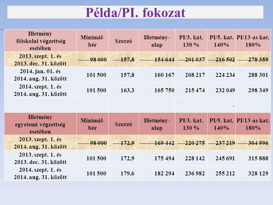 Példa/PI. fokozat E 114 Illetmény főiskolai végzettség esetében Minimál- bér Szorzó Illetmény- alap PI/3. kat. 130 % PI/5. kat. 140% PI/13-as kat. 180