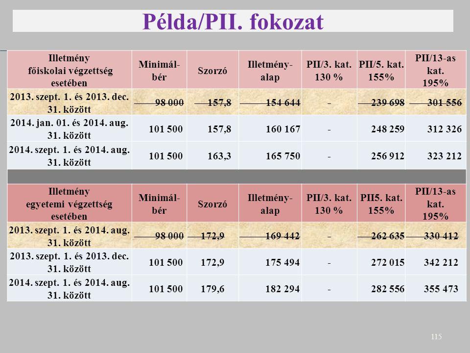 Példa/PII. fokozat E 115 Illetmény főiskolai végzettség esetében Minimál- bér Szorzó Illetmény- alap PII/3. kat. 130 % PII/5. kat. 155% PII/13-as kat.