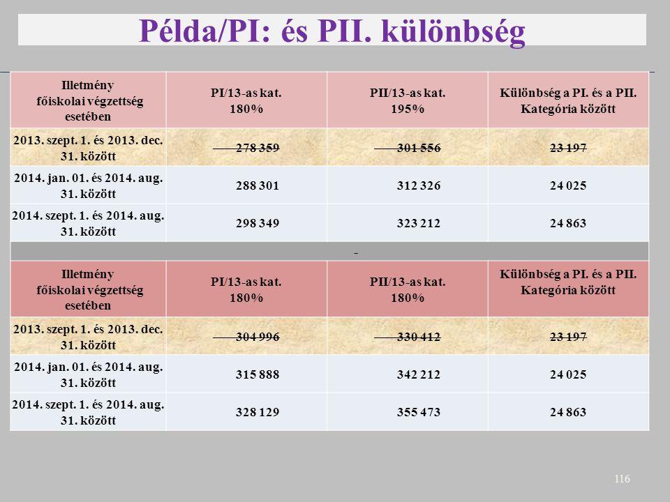 Példa/PI: és PII. különbség E 116 Illetmény főiskolai végzettség esetében PI/13-as kat. 180% PII/13-as kat. 195% Különbség a PI. és a PII. Kategória k