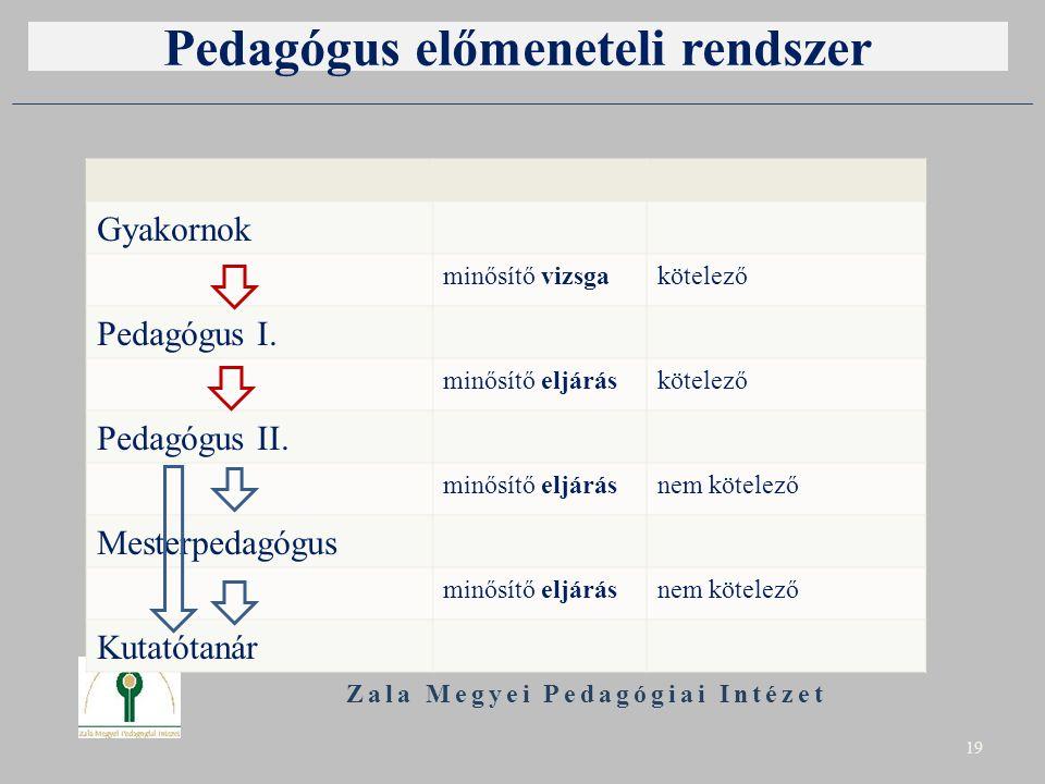 Pedagógus előmeneteli rendszer Zala Megyei Pedagógiai Intézet 19 Gyakornok minősítő vizsgakötelező Pedagógus I. minősítő eljáráskötelező Pedagógus II.