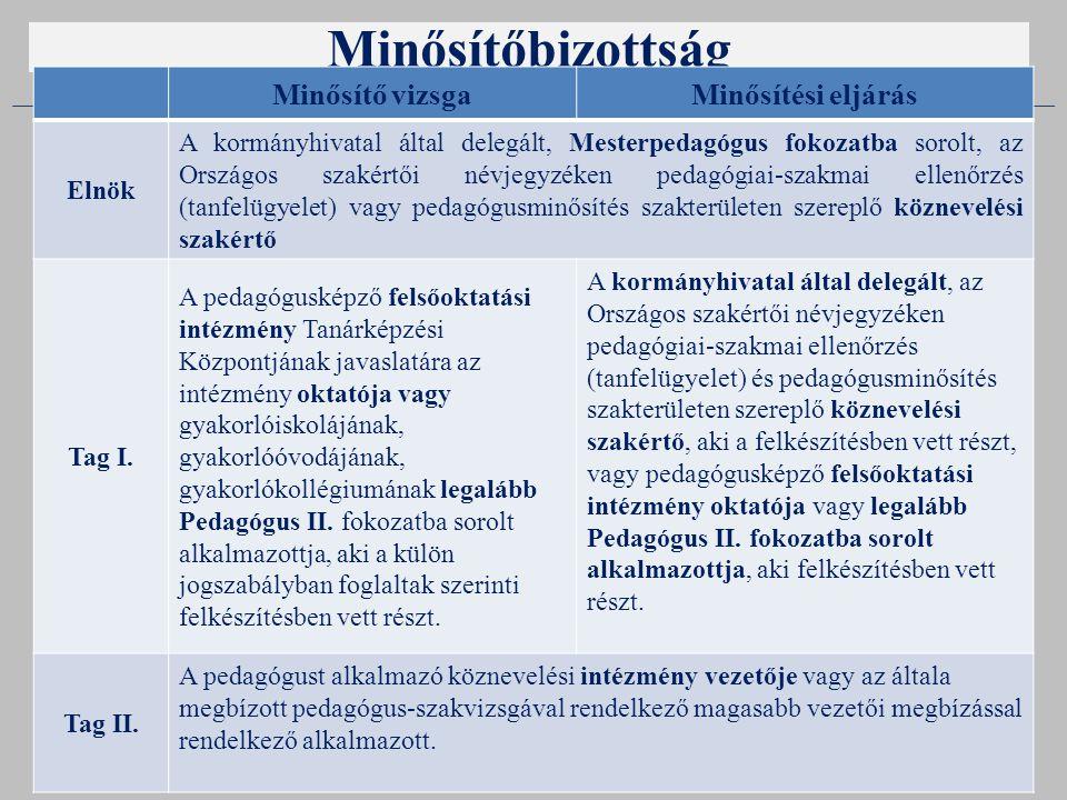 Minősítőbizottság Zala Megyei Pedagógiai Intézet 32 Minősítő vizsgaMinősítési eljárás Elnök A kormányhivatal által delegált, Mesterpedagógus fokozatba