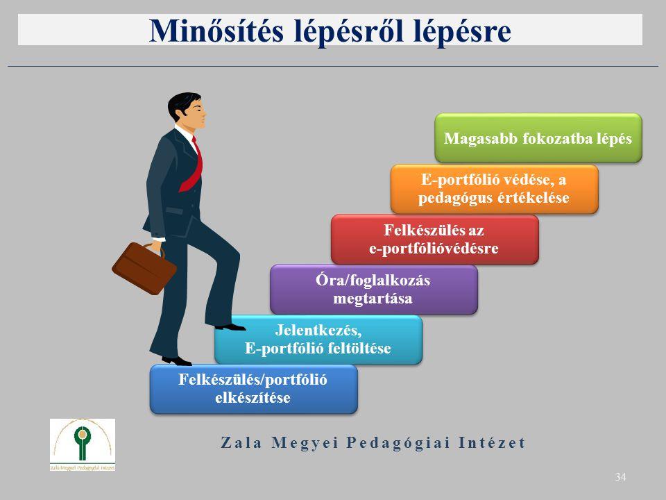 Minősítés lépésről lépésre Zala Megyei Pedagógiai Intézet 34 Óra/foglalkozás megtartása Óra/foglalkozás megtartása Felkészülés az e-portfólióvédésre F