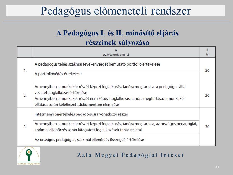 Pedagógus előmeneteli rendszer A Pedagógus I. és II. minősítő eljárás részeinek súlyozása Zala Megyei Pedagógiai Intézet 45
