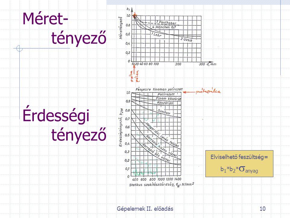 Gépelemek II. előadás10 Méret- tényező Érdességi tényező Elviselhető feszültség= b 1 *b 2 *  anyag