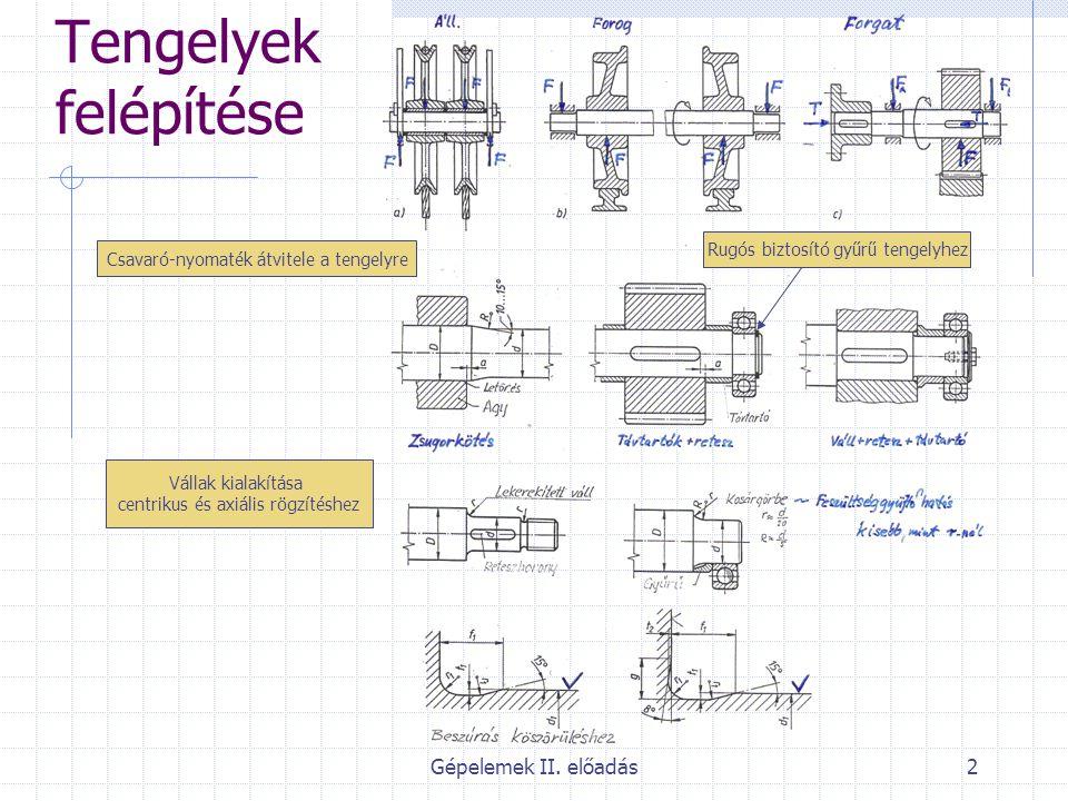 Gépelemek II. előadás2 Tengelyek felépítése Rugós biztosító gyűrű tengelyhez Csavaró-nyomaték átvitele a tengelyre Vállak kialakítása centrikus és axi