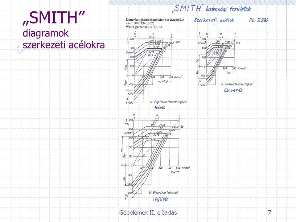 """Gépelemek II. előadás8 """"SMITH diagramok betét acélokra"""