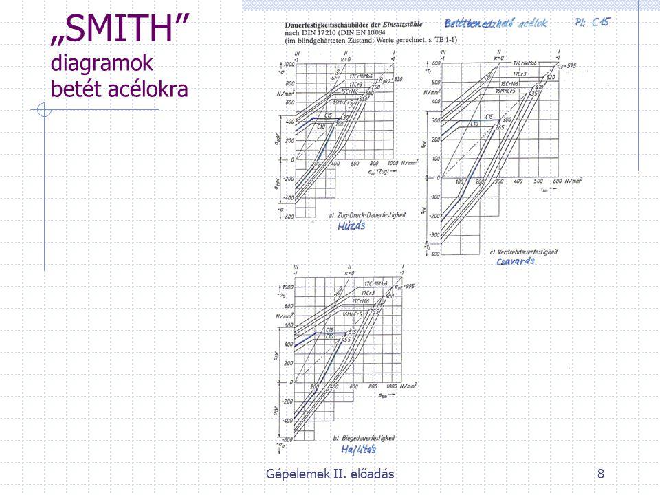 """Gépelemek II. előadás9 """"SMITH diagramok nemesíthető acélokra"""