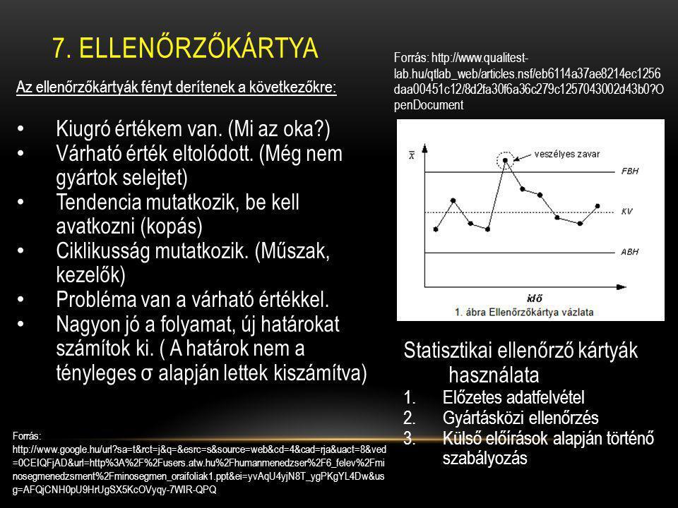 7. ELLENŐRZŐKÁRTYA Forrás: http://www.qualitest- lab.hu/qtlab_web/articles.nsf/eb6114a37ae8214ec1256 daa00451c12/8d2fa30f6a36c279c1257043002d43b0?O pe