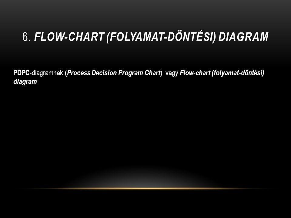 6. FLOW-CHART (FOLYAMAT-DÖNTÉSI) DIAGRAM PDPC -diagramnak ( Process Decision Program Chart ) vagy Flow-chart (folyamat-döntési) diagram