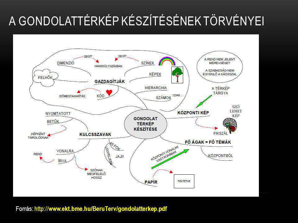 A GONDOLATTÉRKÉP KÉSZÍTÉSÉNEK TÖRVÉNYEI Forrás: http:// www.ekt.bme.hu/BeruTerv/gondolatterkep.pdf