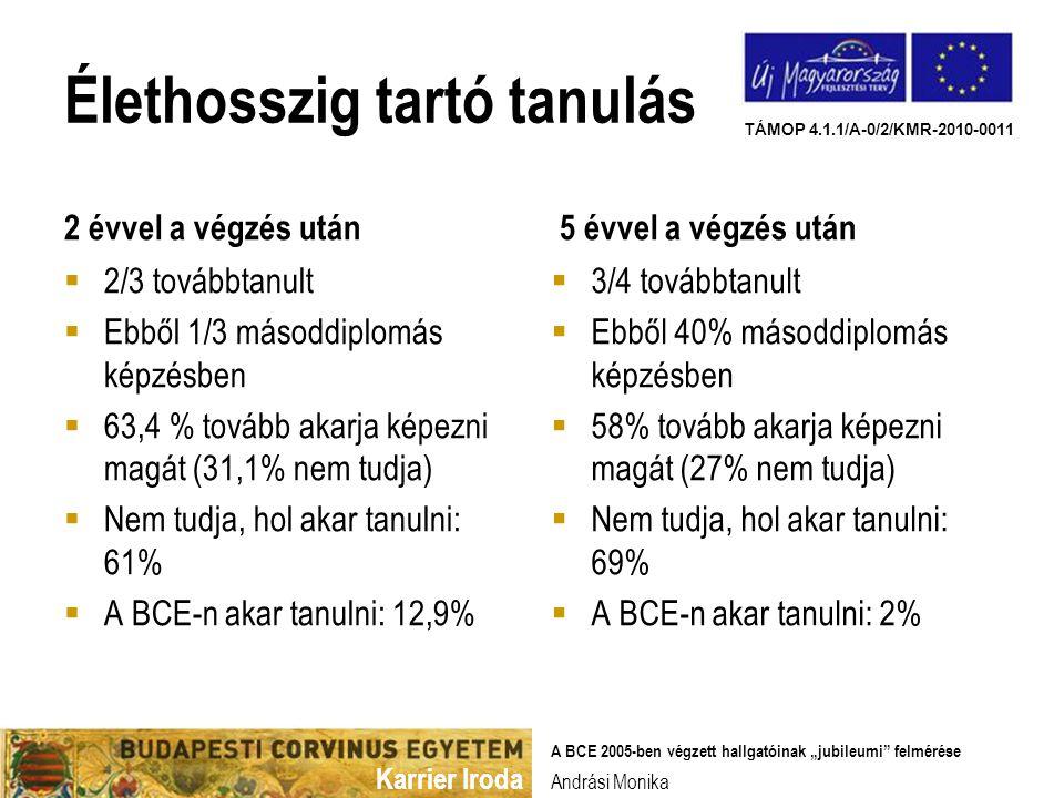 """Karrier Iroda TÁMOP 4.1.1/A-0/2/KMR-2010-0011 Élethosszig tartó tanulás 2 évvel a végzés után  2/3 továbbtanult  Ebből 1/3 másoddiplomás képzésben  63,4 % tovább akarja képezni magát (31,1% nem tudja)  Nem tudja, hol akar tanulni: 61%  A BCE-n akar tanulni: 12,9% 5 évvel a végzés után Andrási Monika A BCE 2005-ben végzett hallgatóinak """"jubileumi felmérése  3/4 továbbtanult  Ebből 40% másoddiplomás képzésben  58% tovább akarja képezni magát (27% nem tudja)  Nem tudja, hol akar tanulni: 69%  A BCE-n akar tanulni: 2%"""