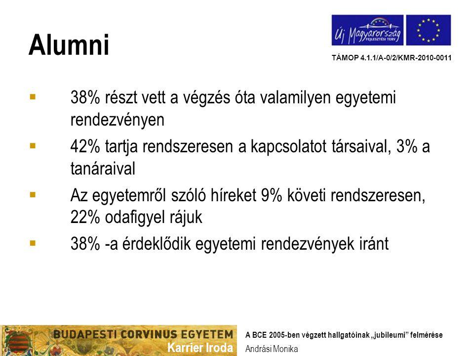 """Karrier Iroda TÁMOP 4.1.1/A-0/2/KMR-2010-0011 Andrási Monika A BCE 2005-ben végzett hallgatóinak """"jubileumi felmérése Alumni  38% részt vett a végzés óta valamilyen egyetemi rendezvényen  42% tartja rendszeresen a kapcsolatot társaival, 3% a tanáraival  Az egyetemről szóló híreket 9% követi rendszeresen, 22% odafigyel rájuk  38% -a érdeklődik egyetemi rendezvények iránt"""