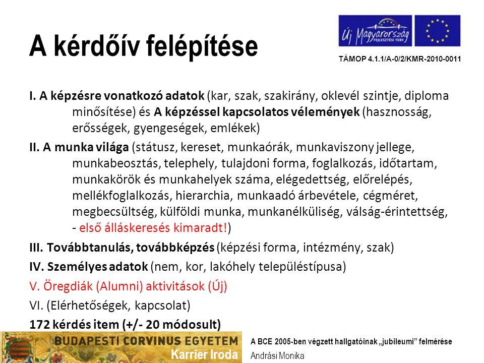 """Karrier Iroda TÁMOP 4.1.1/A-0/2/KMR-2010-0011 Andrási Monika A BCE 2005-ben végzett hallgatóinak """"jubileumi felmérése A kérdőív felépítése I."""