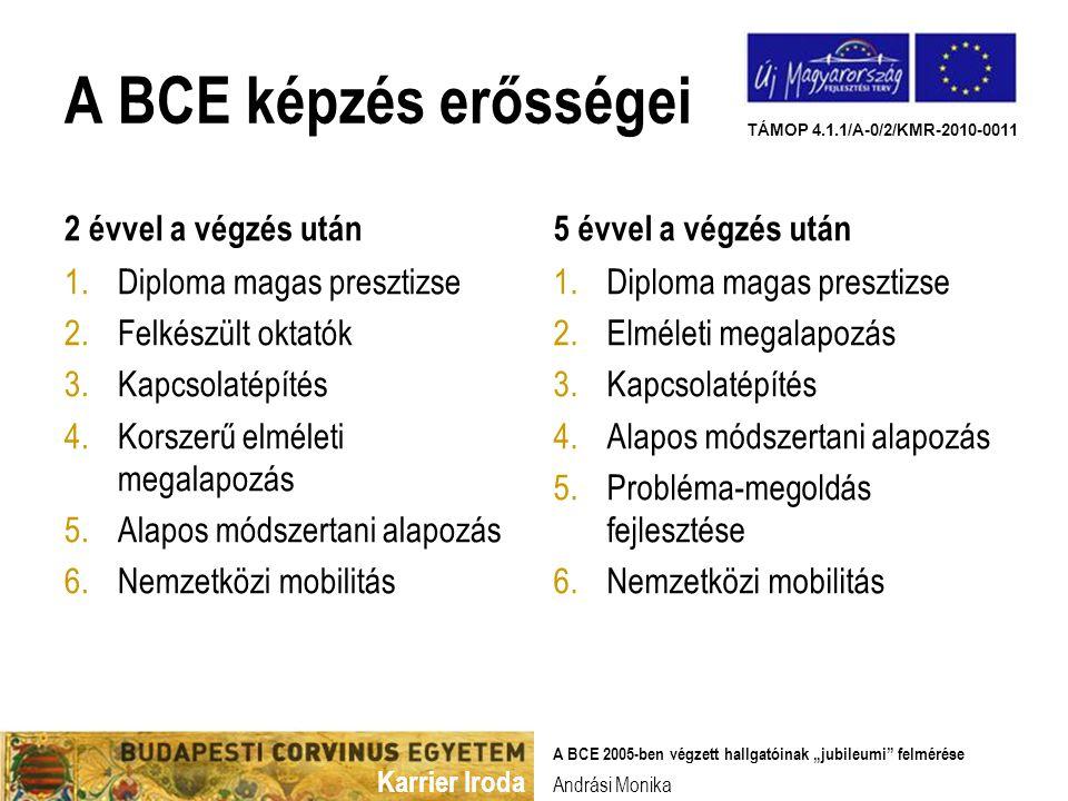 """Karrier Iroda TÁMOP 4.1.1/A-0/2/KMR-2010-0011 A BCE képzés erősségei 2 évvel a végzés után 1.Diploma magas presztizse 2.Felkészült oktatók 3.Kapcsolatépítés 4.Korszerű elméleti megalapozás 5.Alapos módszertani alapozás 6.Nemzetközi mobilitás 5 évvel a végzés után 1.Diploma magas presztizse 2.Elméleti megalapozás 3.Kapcsolatépítés 4.Alapos módszertani alapozás 5.Probléma-megoldás fejlesztése 6.Nemzetközi mobilitás Andrási Monika A BCE 2005-ben végzett hallgatóinak """"jubileumi felmérése"""