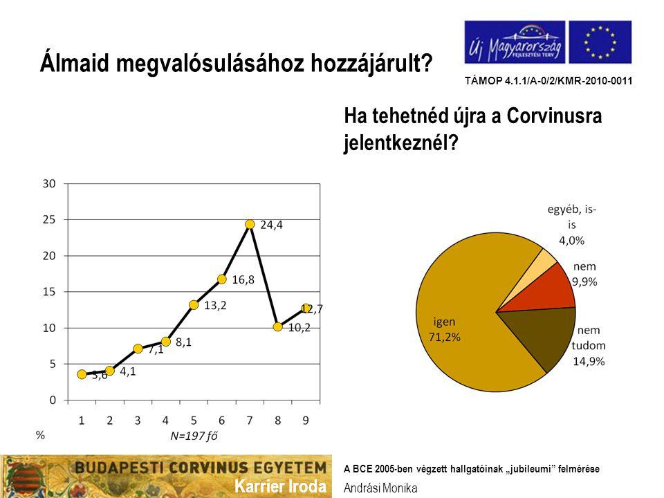 Karrier Iroda TÁMOP 4.1.1/A-0/2/KMR-2010-0011 Ajánlanád-e a BCE-t.