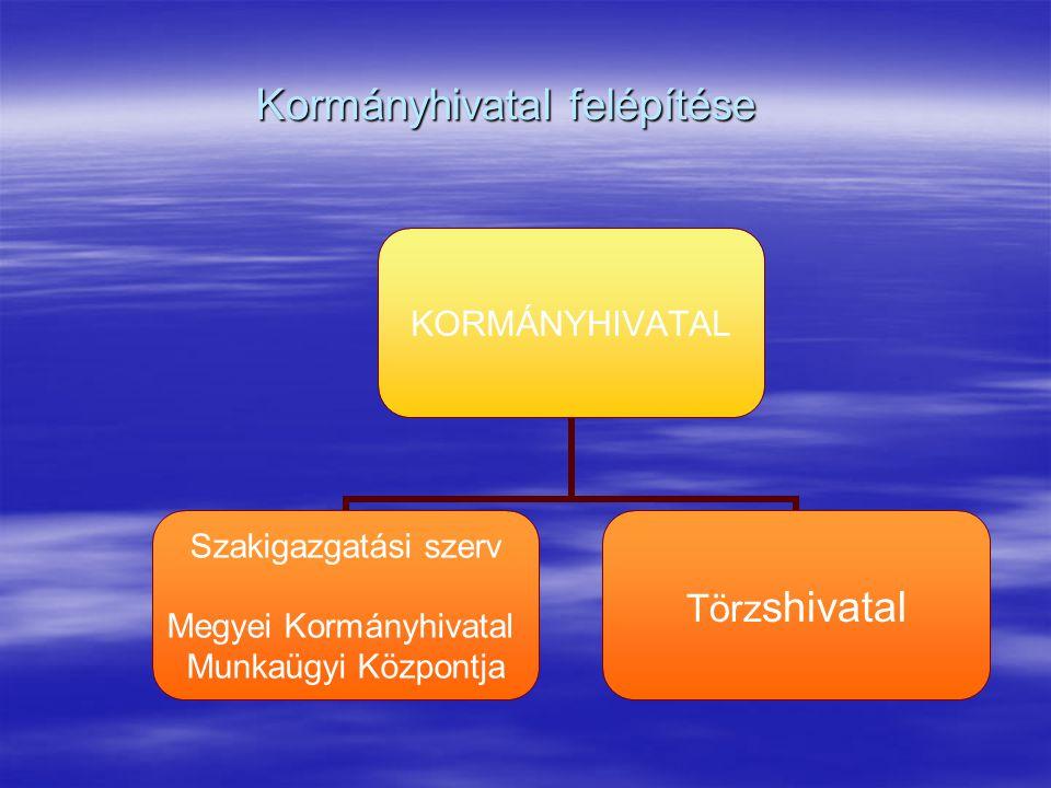 Kormányhivatal felépítése KORMÁNYHIVATAL Szakigazgatási szerv Megyei Kormányhivatal Munkaügyi Központja Törzshivatal