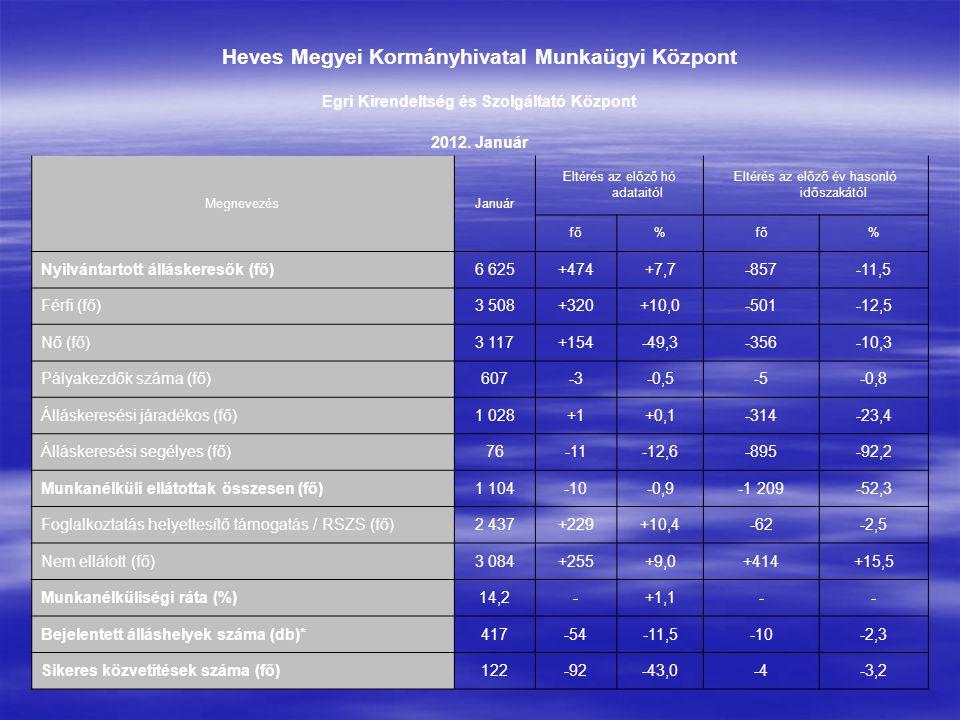 Heves Megyei Kormányhivatal Munkaügyi Központ Egri Kirendeltség és Szolgáltató Központ 2012. Január MegnevezésJanuár Eltérés az előző hó adataitól Elt