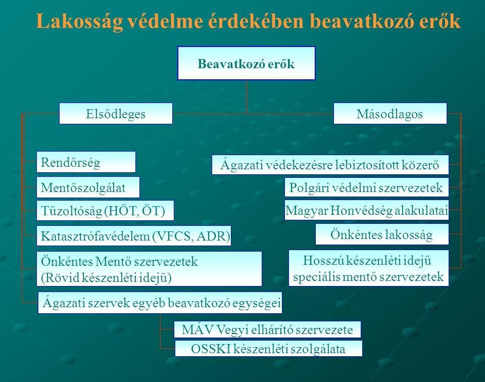 Lakosság védelme érdekében beavatkozó erők Beavatkozó erők Rendőrség Elsődleges Polgári védelmi szervezetek Másodlagos Mentőszolgálat Ágazati szervek egyéb beavatkozó egységei Katasztrófavédelem (VFCS, ADR) Tűzoltóság (HÖT, ÖT) MÁV Vegyi elhárító szervezete Önkéntes Mentő szervezetek (Rövid készenléti idejű) Magyar Honvédség alakulatai Önkéntes lakosság Ágazati védekezésre lebiztosított közerő Hosszú készenléti idejű speciális mentő szervezetek OSSKI készenléti szolgálata