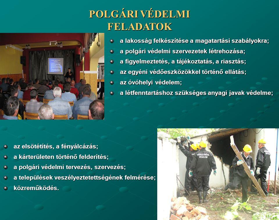 POLGÁRI VÉDELMI FELADATOK a lakosság felkészítése a magatartási szabályokra; a polgári védelmi szervezetek létrehozása; a figyelmeztetés, a tájékoztatás, a riasztás; az egyéni védőeszközökkel történő ellátás; az óvóhelyi védelem; a létfenntartáshoz szükséges anyagi javak védelme; az elsötétítés, a fényálcázás; a kárterületen történő felderítés; a polgári védelmi tervezés, szervezés; a települések veszélyeztetettségének felmérése; közreműködés.