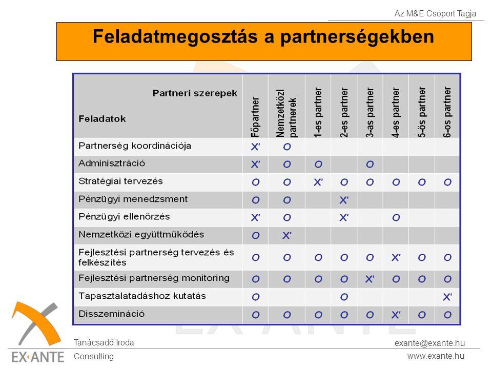 Az M&E Csoport Tagja Tanácsadó Iroda www.exante.hu Consulting exante@exante.hu Feladatmegosztás a partnerségekben