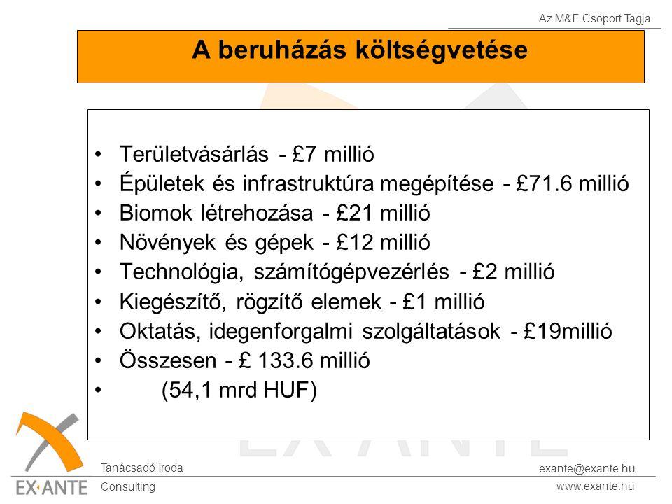 Az M&E Csoport Tagja Tanácsadó Iroda www.exante.hu Consulting exante@exante.hu A beruházás költségvetése Területvásárlás - £7 millió Épületek és infra