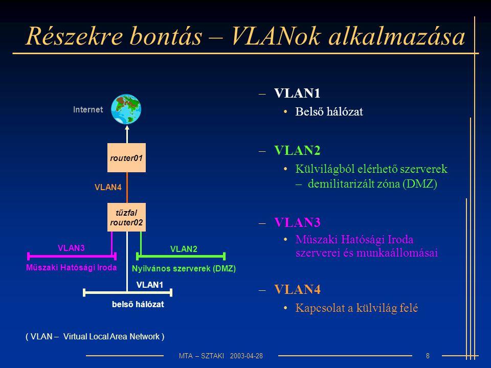 MTA – SZTAKI 2003-04-288 Részekre bontás – VLANok alkalmazása –VLAN3 Műszaki Hatósági Iroda szerverei és munkaállomásai router01 tűzfal router02 VLAN3 Műszaki Hatósági Iroda VLAN2 Nyilvános szerverek (DMZ) VLAN1 belső hálózat VLAN4 Internet –VLAN2 Külvilágból elérhető szerverek – demilitarizált zóna (DMZ) –VLAN1 Belső hálózat –VLAN4 Kapcsolat a külvilág felé ( VLAN – Virtual Local Area Network )