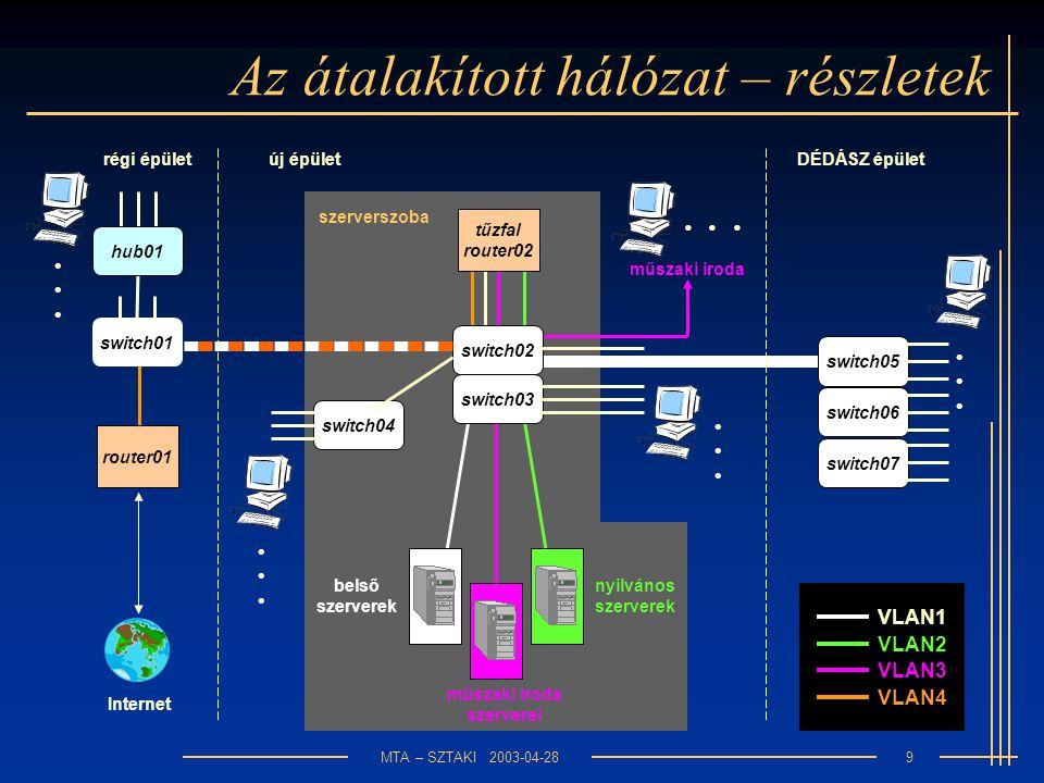 MTA – SZTAKI 2003-04-289 szerverszoba Az átalakított hálózat – részletek router01 tűzfal router02 hub01 switch02 switch03 switch04 switch05 switch06 switch07 switch01 VLAN3 VLAN2 VLAN1 VLAN4 régi épületúj épületDÉDÁSZ épület műszaki iroda műszaki iroda szerverei nyilvános szerverek belső szerverek Internet