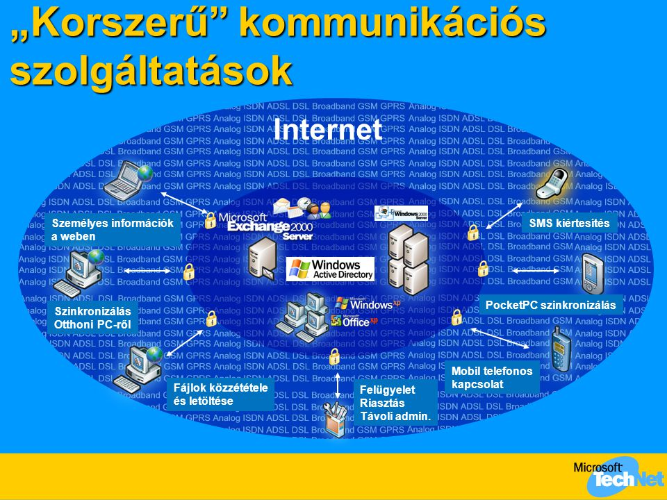 Napirend  Hozzáférés az Irodai szolgáltatásokhoz az Internetről  Személyes információk a weben  VPN kapcsolat intelligens kártyával  Fájlok közzététele és megosztása az Interneten  Mobil szolgáltatások bevezetése  Személyes információk mobil telefonon  Szinkronizálás mobil eszközre  SMS kiértesítés  Rendszerfelügyelet  Állapot felügyelet, riasztás, távoli adminisztráció  Mit.
