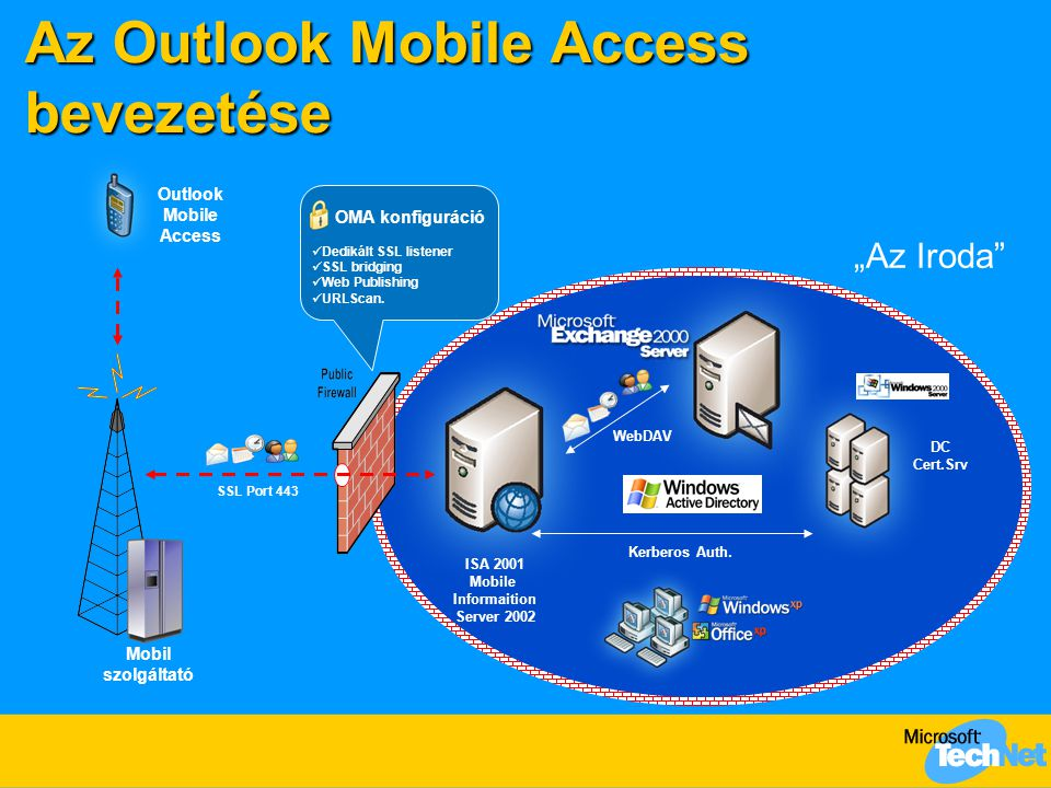 "Az Outlook Mobile Access bevezetése ISA 2001 Mobile Informaition Server 2002 DC Cert.Srv ""Az Iroda"" Outlook Mobile Access Mobil szolgáltató SSL Port 4"