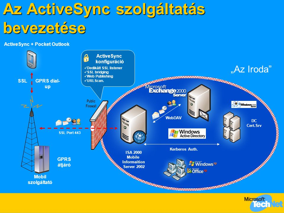 """Az ActiveSync szolgáltatás bevezetése ISA 2000 Mobile Informaition Server 2002 DC Cert.Srv """"Az Iroda"""" Mobil szolgáltató GPRS átjáró GPRS dial- up SSL"""