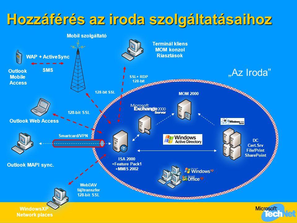 """Az Outlook Mobile Access bevezetése ISA 2001 Mobile Informaition Server 2002 DC Cert.Srv """"Az Iroda Outlook Mobile Access Mobil szolgáltató SSL Port 443 Dedikált SSL listener SSL bridging Web Publishing URLScan."""